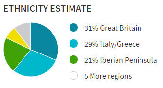 My ethnicity estimate.